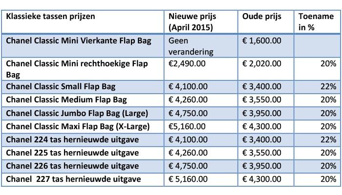 Prijzen Chanel tassen stijgen met 20% in Europa. Prijs Chanel 2.55 en prijs Chanel Boy Bag is met 20% gestegen. Alles over de Chanel 2.55 prijs.